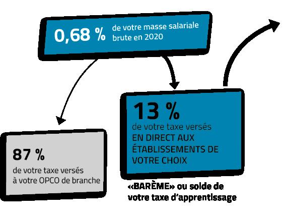schema-taxe-apprentissage-2021